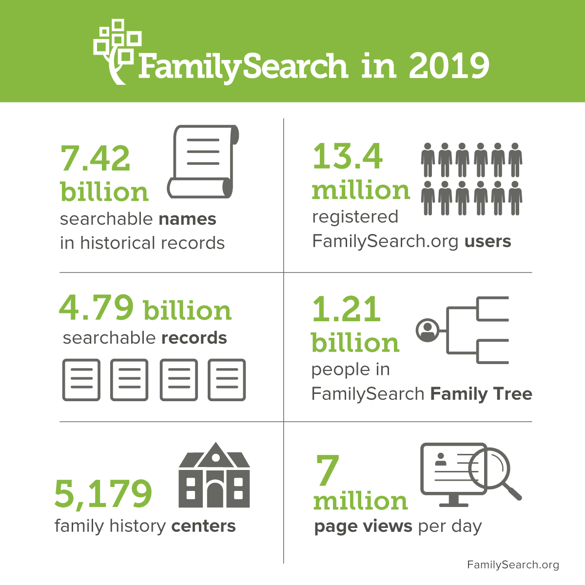 An overview of FamilySearch since it was established 125 years ago as the Genealogical Society of Utah.
