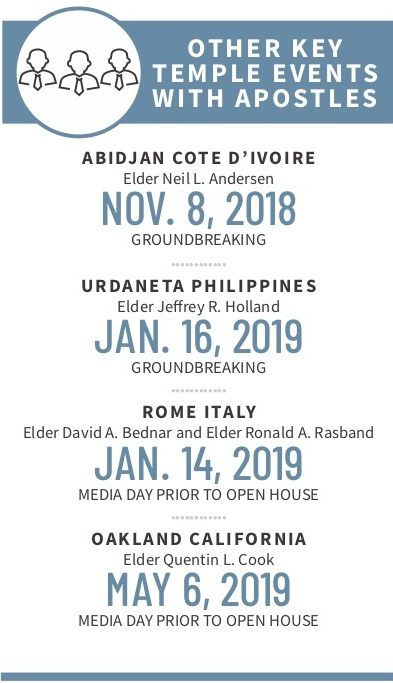 Other key temple events with Apostles since President Russell M. Nelson was set apart as President of the Church in January 2018