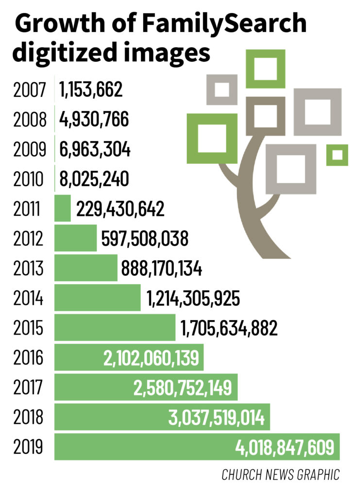 The total number of digitized images published on FamilySearch.org since 2007.