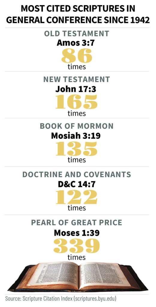 Most cited scriptures in general conference since 1942.