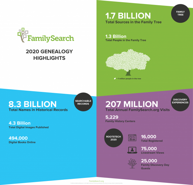 FamilySearch highlights in 2020.