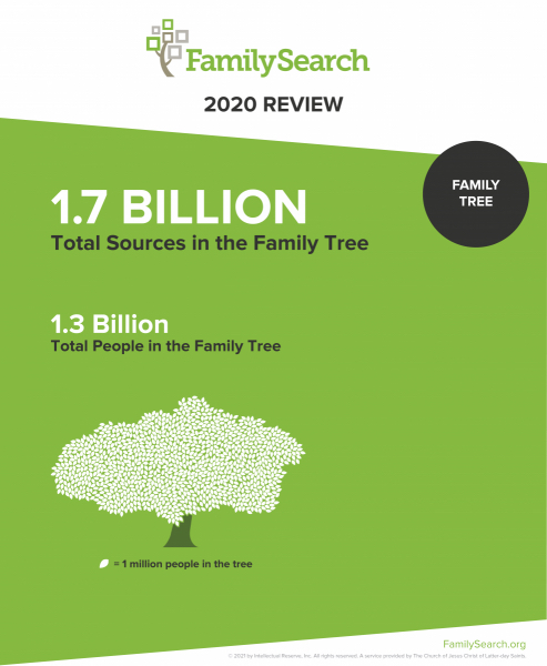At the end of 2020, the FamilySearch Family Tree had 1.7 billon total sources and 1.3 total people.
