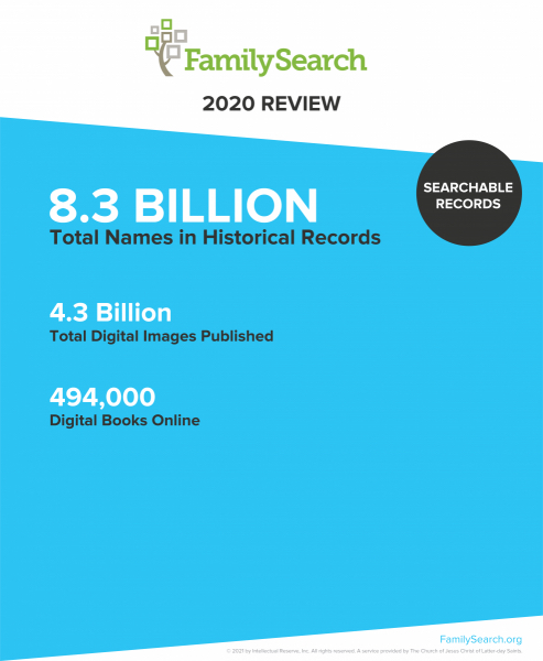 At the end of 2020, FamilySearch recorded a total of 8.3 billion total names in historical records.