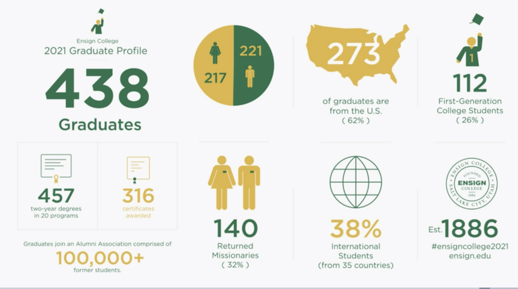 Graduation statistics shared during the 134th commencement exercises of Ensign College on Friday, April 9, 2021.