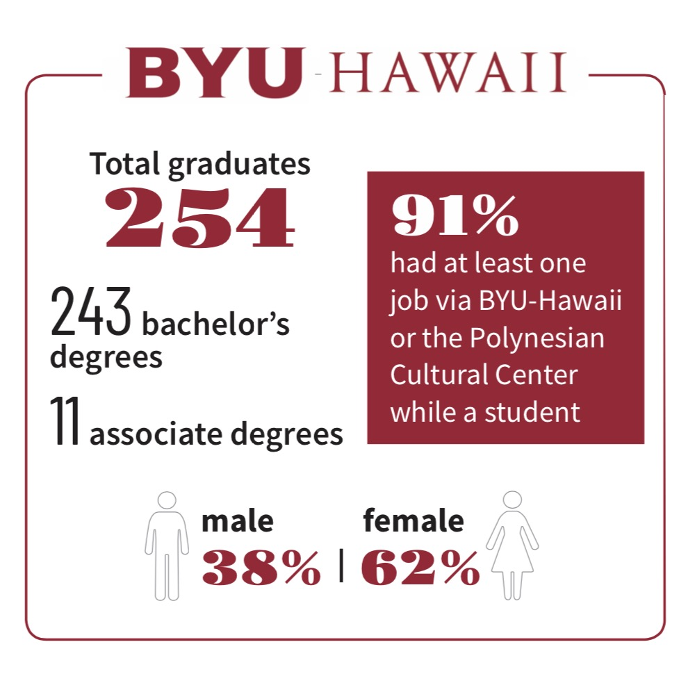 Graduation statistics for BYU–Hawaii for April 2021.